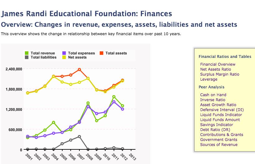 JREF Finances